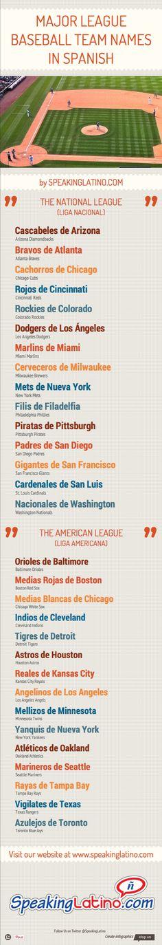 esta es una imagen de un campo de béisbol con una lista debajo de ella . La lista se descrbing equipos en otras ciudades y estados . hay una nacional y una liga americana .