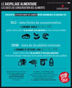 Infographie - Le gaspillage alimentaire : les dates de conservation des aliments | Alim'agri