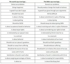 You are being lied to - What the world says about marriage, and what the Bible says about marriage. Marriage Bible Verses, Love Scriptures, Godly Marriage, Marriage And Family, Happy Marriage, Bible Verses Quotes, Biblical Verses, Give Me Jesus, Truth And Lies