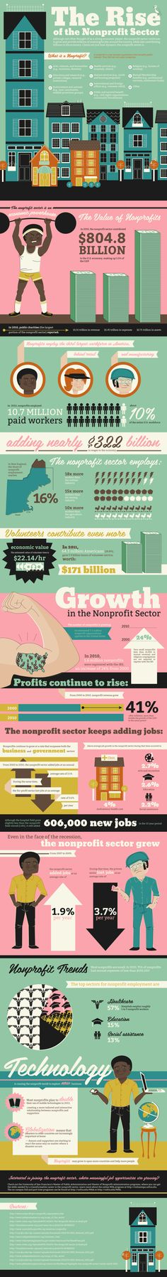 Master of Public Administration (MPA) Online Program |USFCA » infograph-rise-of-noprofit