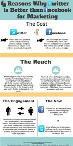 4 reasons why Twitter is better than FaceBook for marketing #infografia #infographic #socialmedia