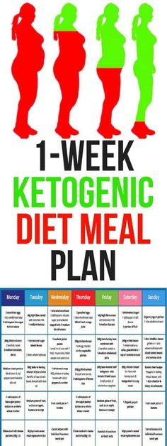 A ketogenic diet changes the metabolic engine of your body from burning carbohydrates/sugars to burning fats.