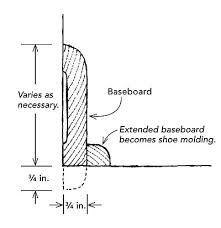 Αποτέλεσμα εικόνας για chair rail molding