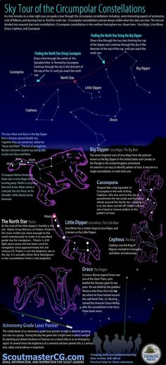 Backyard astronomy infographic
