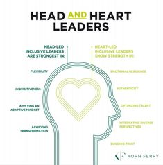 Emotional Resilience, Head And Heart, Inner Circle, Leadership Development, How To Apply, Success, Names, Nursing, Life