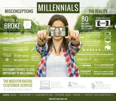 """""""Millennial's: Myths vs Reality"""" - An Infographic for E-Commerce Leaders #ecommerce #infographic"""