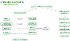 Sintaxis: práctica y practica | Apuntes de Lengua