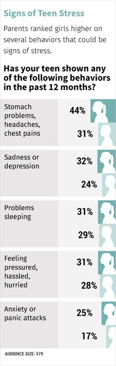Of Teen Stress Mental Signs 79