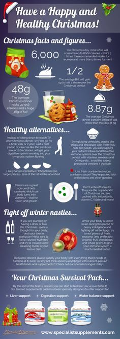 HEALTHY CHRISTMAS FACTS AND TIPS ~ Everything you need to know to have a happy, healthy Christmas!