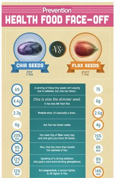 Which is Healthier: Chia Seeds or Flax Seeds? | Prevention #Infographic #Flax #Chia