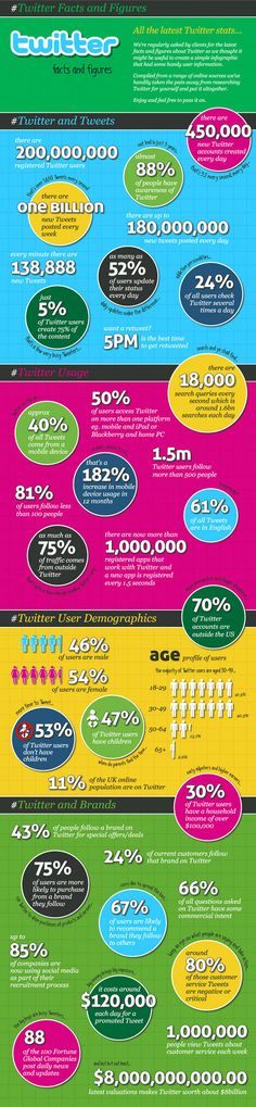 #Twitter #Facts and #Figures [#Infographic] #socialmedia #twitterfacts #twitterstats