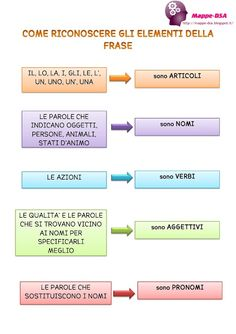 Italian Grammar, Italian Vocabulary, Italian Phrases, Italian Language, Middle Childhood, Italian Lessons, Levels Of Understanding, Learning Italian, Virginia