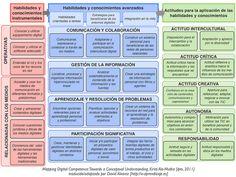 Modelo de Competencias Digitales basado en la estructura KSA [conocimientos, habilidades y actitudes] propia del Marco Europeo de Cualificaciones [EQF]