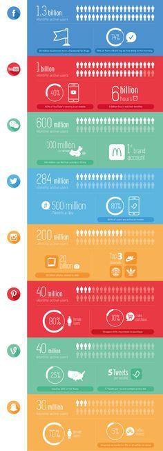 Des chiffres tous frais à propos des #utilisateurs de #reseauxsociaux.