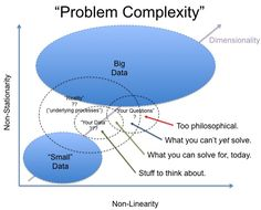 Big Data or Not Big Data: What is <your> question? - Data Science Central