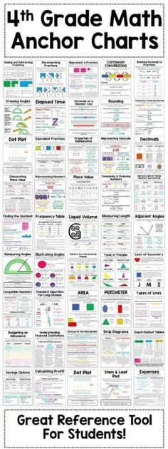 4th grade math anchor charts - 51 math anchor charts to help teach your students key math concepts. Anchor charts are a great addition to your students interactive math journals or a great reference tool to post on your classroom walls. by deena