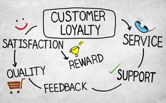 Magento Reward Point and Loyalty Program Extension is one such tool that has come to rule the market with their great features. Business Marketing, Social Media Marketing, Marketing Strategies, Creative Business, Business Ideas, Loyalty, Ecommerce, Improve Yourself, Customer Service