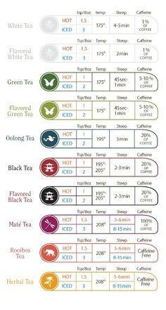 Perfect tea steeping chart