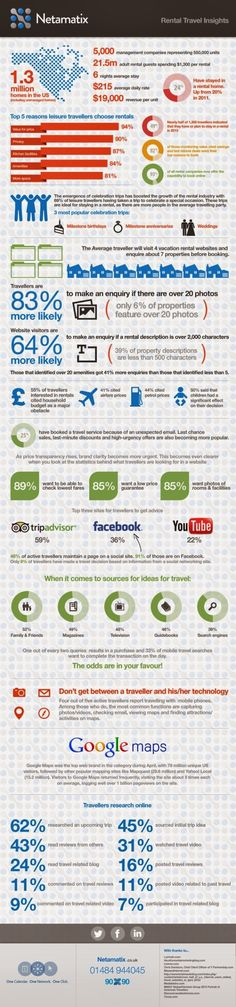 Rental Travel Insights.