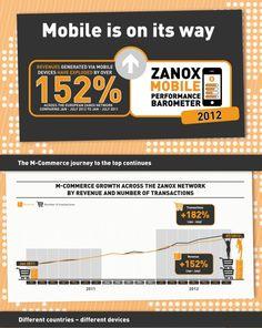 M-Commerce Infografik Ausschnitt