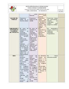 Rúbrica para evaluar los proyectos