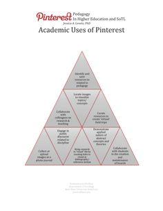 (some) Academic Uses of Pinterest | Pinterest Pedagogy | J.Leveto @Kristen Kemerer Robinson Jess