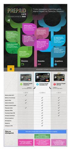 Infographic for PiraeusBank prepaid cards