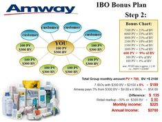 Amway Compensation Plan - Can you really make money with Amway in 2013/2014? You may be surprised...  http://mlmcompanies411.com/mlm-companies/amway-review/amway-compensation-plan/