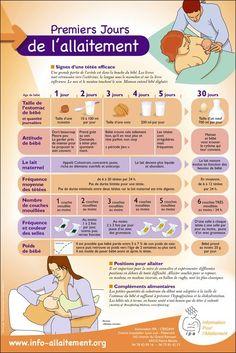 Premiers jours de l'allaitement