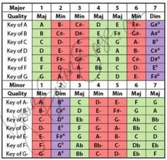 nashville number system - Chart for all keys   Music ...