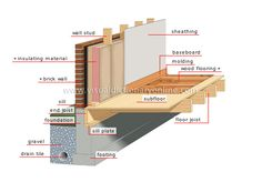 VISUAL DICTIONARY ONLINE - Covers most part of a house and the structure of a building, includining installation, DIY etc. The dictionary also covers other fileds like energy, astronomy, human beeing etc etc