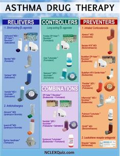 Asthma Drug Therapy Cheat Sheet