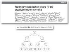 Classification criteria of cryoglobulinemia