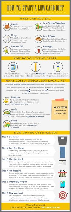 Many people have had success losing weight and getting healthy by pursuing a low carb diet. You don't have to starve yourself to death or give up on all your favorite foods to get started on a low carb diet. Lowcarbdieting.com has published an infographic that covers how you can get started with a low …