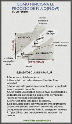 El proceso de flujo  Ideas Desarrollo Personal para www.masymejor.com