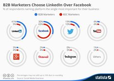 How to Get 200 Targeted Leads Daily on LinkedIn (Starting This Week) B2b Social Media Marketing, Marketing Models, Marketing Budget, E-mail Marketing, Facebook Marketing, Online Marketing, Digital Marketing, Facebook Content, Socialism