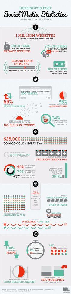 [Infographie] Médias sociaux : les chiffres marquants de l'année 2012 | FrenchWeb.fr