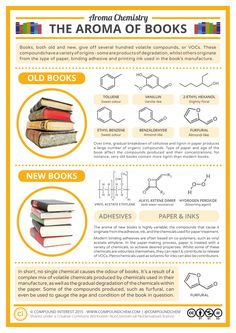 Aroma Chemistry - The Smell of New & Old Books v2 *best smells! Need a book candle.