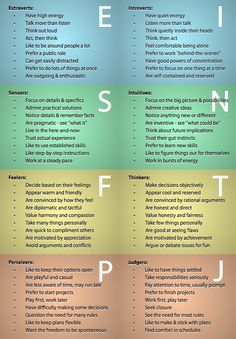 Myers and Briggs Personality Types.