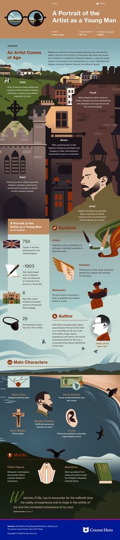 A Portrait of the Artist as a Young Man Infographic | Course Hero