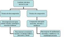 Características VNM. Taping Neuro Muscular (Vendaje Neuromuscular) y Deporte