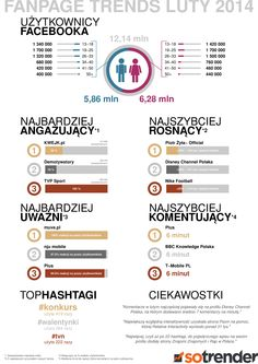Fanpage Trends Luty 2014