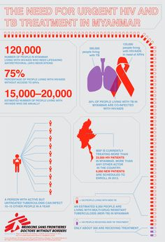 Infographic: The Need For HIV and #Myanmar - Doctors Without Borders
