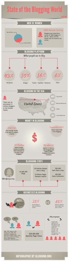 Have you ever wondered how many bloggers there are in the United States?  Or how many active business blogs there are in the US?  Blogging.org has done the research as well as polled over 1,000 bloggers to find out the answers you want to know.