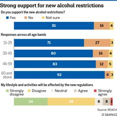 Strong support for new alcohol restrictions