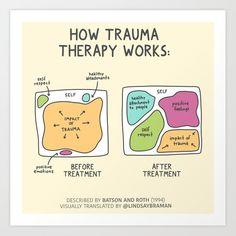 Art Therapy Projects, Therapy Tools, Play Therapy, Group Therapy Activities, Activities For Adults, Trauma Therapy, Mental Health Resources, Coping Skills, School Counseling