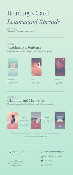 How to Read Three-Card Lenormand Spreads - Full infographic with 2 methods | Mirroring, Chaining, Reading as a Sentence | Alternative cartomancy method for witchcraft, divination, occult, magick, pagan, wiccan, mysticism