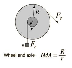 Wheel and axle Science Chemistry, Physical Science, Science Lessons, High School Science, Science For Kids, Experiment, Simple Machines, Mechanical Engineering, Physics