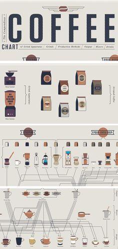Infográfico mostra todos tipos de café do mundo