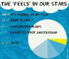 The Feels for TFIOS